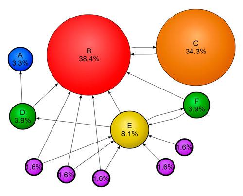 Google ordena los resultados de la búsqueda utilizando su propio algoritmo PageRank. A cada página web se le asigna un número en función del número de enlaces de otras páginas que la apuntan, el valor de esas páginas y otros criterios no públicos. (wikipedia.org)